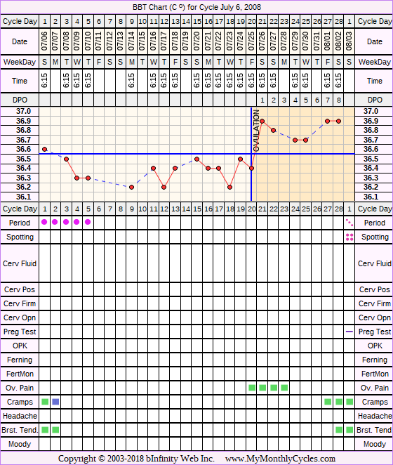 Fertility Chart for cycle Jul 6, 2008, chart owner tags: After BC Implant, BFN (Not Pregnant)