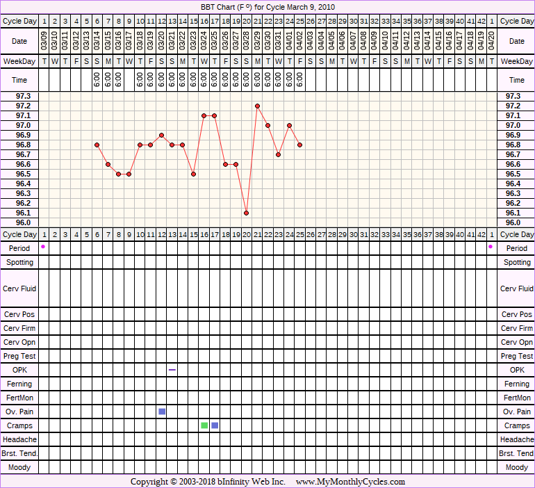 Fertility Chart for cycle Mar 9, 2010, chart owner tags: After the Pill