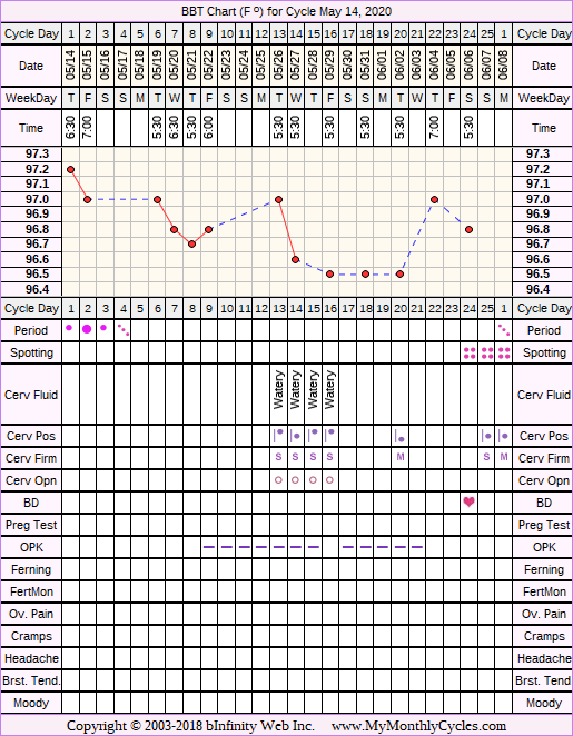 Fertility Chart for cycle May 14, 2020