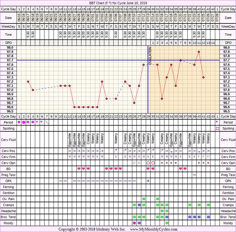 Fertility Chart for cycle Jun 15, 2019