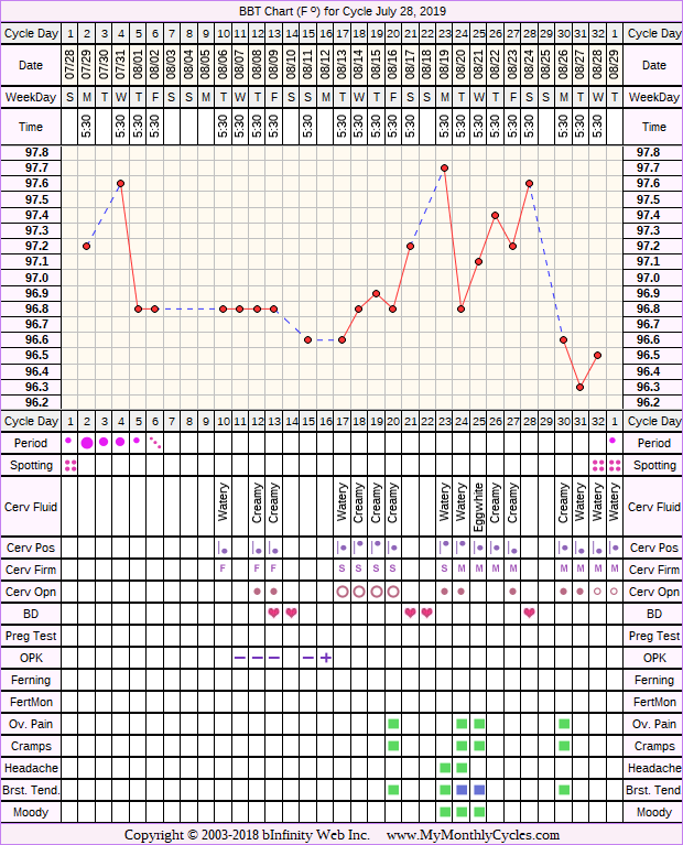 Fertility Chart for cycle Jul 28, 2019, chart owner tags: BFN (Not Pregnant), BFP (Pregnant), Illness, Long Luteal Phase, Slow Riser