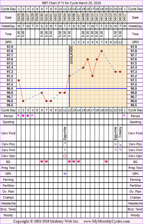 Fertility Chart for cycle Mar 25, 2019, chart owner tags: BFN (Not Pregnant), BFP (Pregnant), Long Luteal Phase, Short Luteal Phase