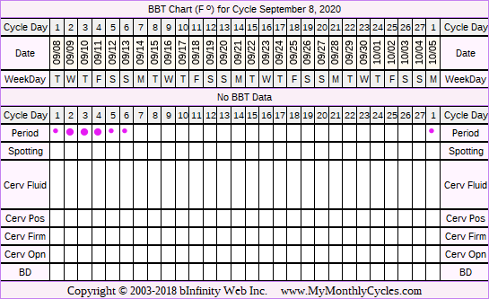 Fertility Chart for cycle Sep 8, 2020