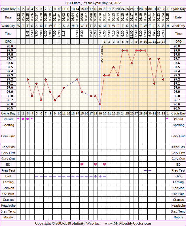 Fertility Chart for cycle May 23, 2012, chart owner tags: BFN (Not Pregnant), Ovulation Prediction Kits, Over Weight