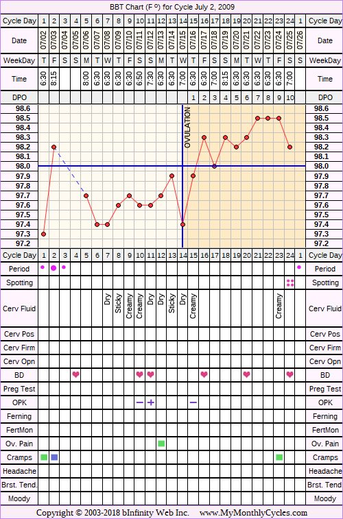 Fertility Chart for cycle Jul 2, 2009, chart owner tags: BFN (Not Pregnant), Ovulation Prediction Kits