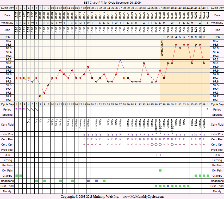 Fertility Chart for cycle Dec 26, 2009, chart owner tags: After Depo Provera, After the Pill, BFN (Not Pregnant), Biphasic, Herbal Fertility Supplement, Ovulation Prediction Kits