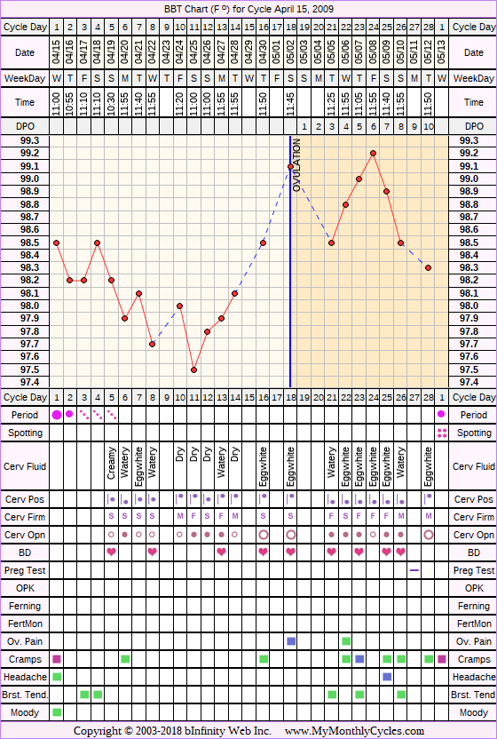 Fertility Chart for cycle Apr 15, 2009, chart owner tags: After the Pill, BFN (Not Pregnant)