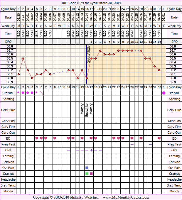 Fertility Chart for cycle Mar 30, 2009, chart owner tags: Anovulatory, Clomid, Fertility Monitor, Ovulation Prediction Kits, Over Weight