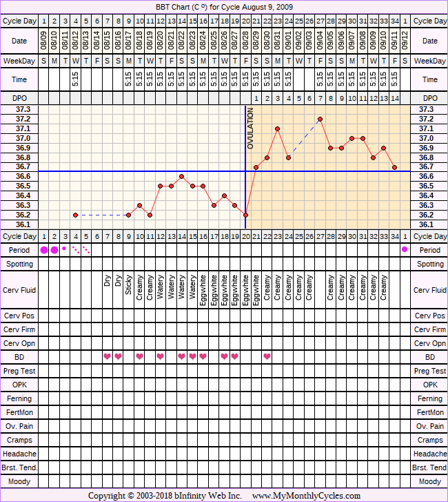 Fertility Chart for cycle Aug 9, 2009, chart owner tags: Endometriosis, Herbal Fertility Supplement