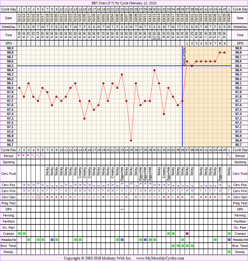 Fertility Chart for cycle Feb 12, 2010, chart owner tags: After the Pill, BFN (Not Pregnant), Herbal Fertility Supplement, Ovulation Prediction Kits, Stress Cycle