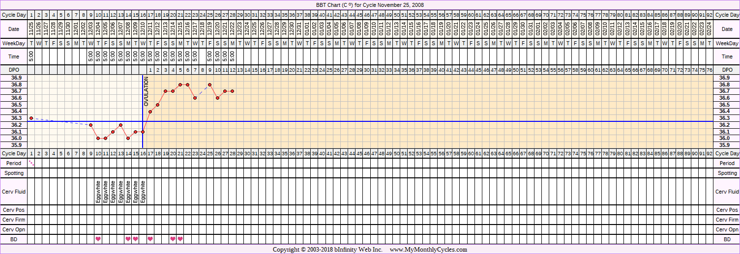 Fertility Chart for cycle Nov 25, 2008, chart owner tags: BFP (Pregnant)