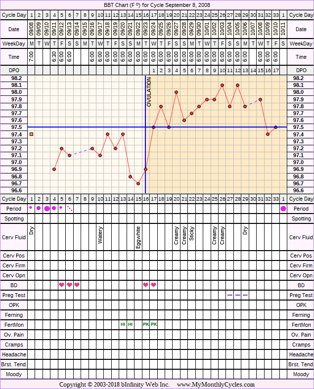 Fertility Chart for cycle Sep 8, 2008, chart owner tags: Clomid, Fertility Monitor, IUI, Miscarriage, Metformin, PCOS
