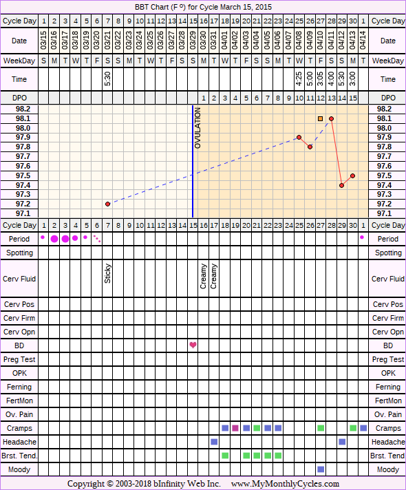 Fertility Chart for cycle Mar 15, 2015, chart owner tags: PCOS, Uterine Fibroids