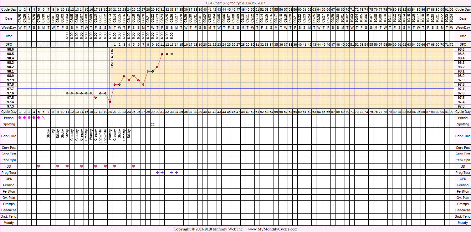 Fertility Chart for cycle Jul 25, 2007, chart owner tags: BFP (Pregnant)