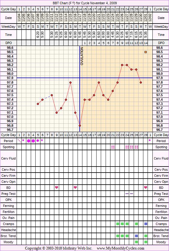 Fertility Chart for cycle Nov 4, 2009