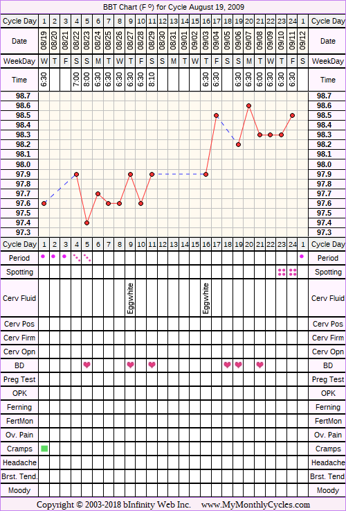 Fertility Chart for cycle Aug 19, 2009, chart owner tags: Acupuncture, BFN (Not Pregnant)