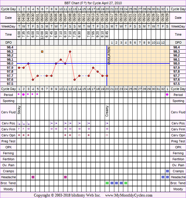 BBT Chart for cycle Apr 27, 2010