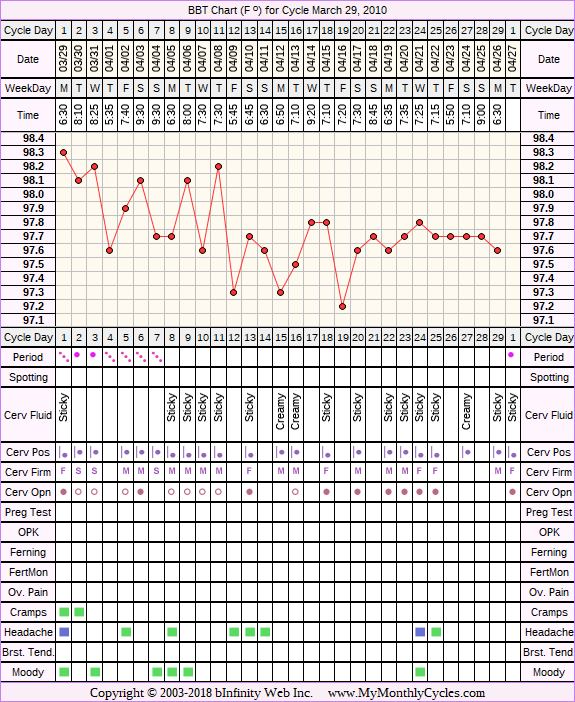 Fertility Chart for cycle Mar 29, 2010, chart owner tags: Anovulatory, After the Pill, BFN (Not Pregnant), Stress Cycle