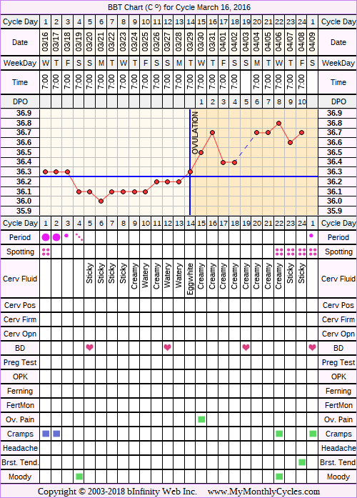 Fertility Chart for cycle Mar 16, 2016, chart owner tags: Biphasic