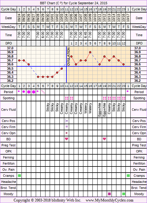 Fertility Chart for cycle Sep 24, 2015, chart owner tags: BFN (Not Pregnant), Biphasic, Illness, Stress Cycle