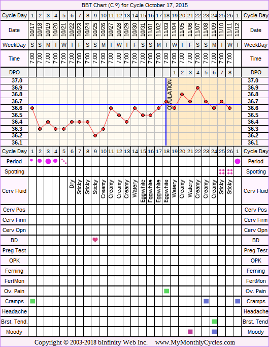 Fertility Chart for cycle Oct 17, 2015, chart owner tags: BFN (Not Pregnant), Biphasic, Illness, Short Luteal Phase, Slow Riser, Stress Cycle, Under Weight