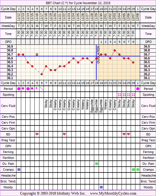 Fertility Chart for cycle Nov 12, 2015, chart owner tags: BFN (Not Pregnant), Illness, Short Luteal Phase, Slow Riser, Stress Cycle