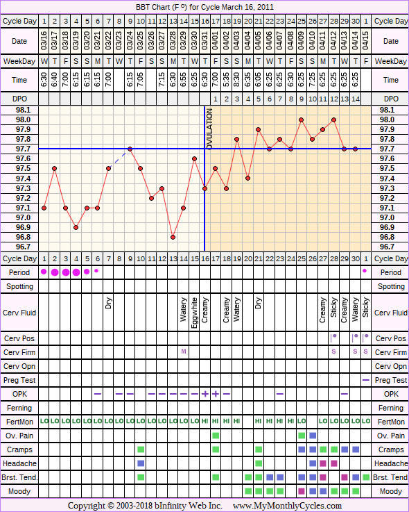 Fertility Chart for cycle Mar 16, 2011, chart owner tags: Biphasic, Endometriosis, Fertility Monitor