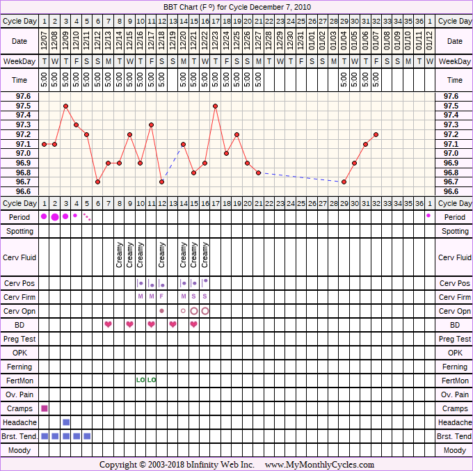 Fertility Chart for cycle Dec 7, 2010, chart owner tags: Acupuncture, Anovulatory, BFN (Not Pregnant), Herbal Fertility Supplement, Ovulation Prediction Kits, PCOS
