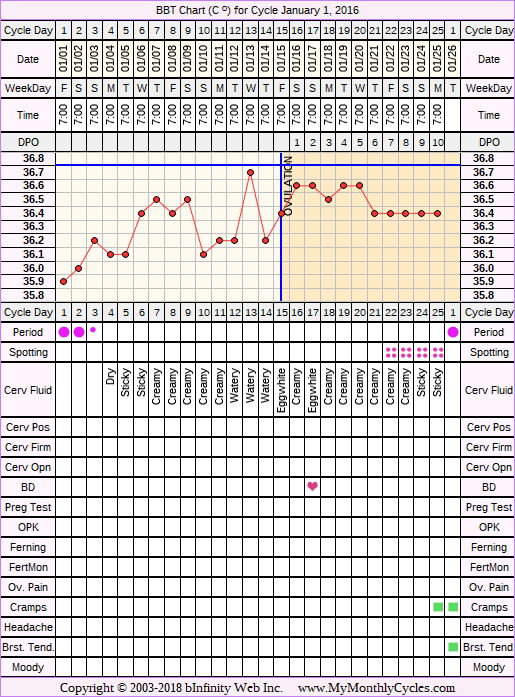 Fertility Chart for cycle Jan 1, 2016, chart owner tags: BFN (Not Pregnant), Biphasic, Infection, Short Luteal Phase