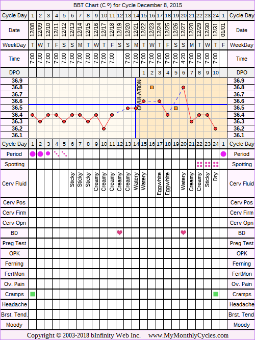 Fertility Chart for cycle Dec 8, 2015, chart owner tags: BFN (Not Pregnant), Biphasic, Illness, Stress Cycle