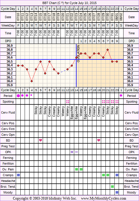 Fertility Chart for cycle Jul 10, 2015, chart owner tags: BFN (Not Pregnant), Biphasic, Ovulation Prediction Kits, Short Luteal Phase