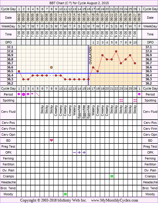 Fertility Chart for cycle Aug 2, 2015, chart owner tags: BFN (Not Pregnant), Biphasic, Illness, Ovulation Prediction Kits, Short Luteal Phase