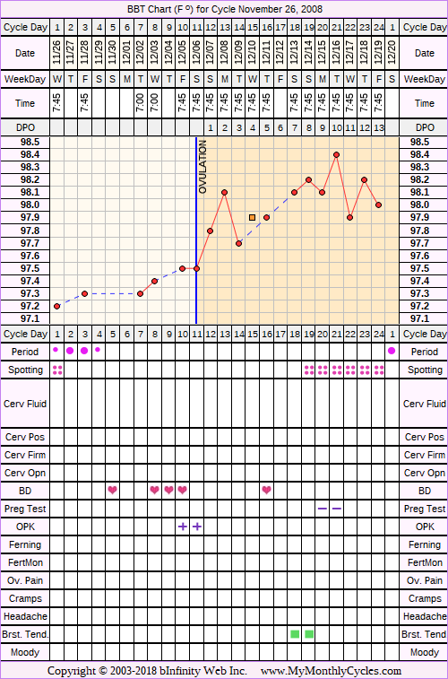 Fertility Chart for cycle Nov 26, 2008, chart owner tags: Ovulation Prediction Kits