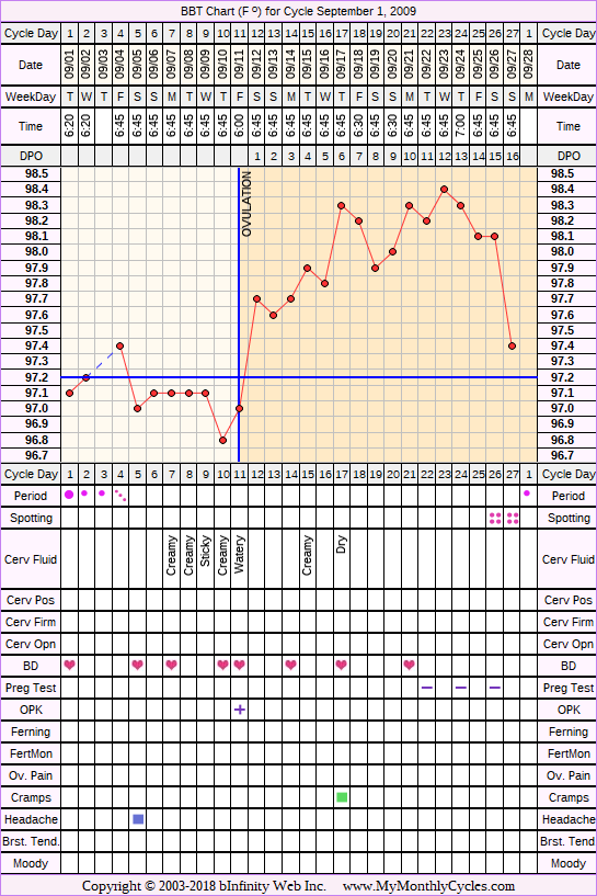 Fertility Chart for cycle Sep 1, 2009, chart owner tags: Biphasic, Ovulation Prediction Kits