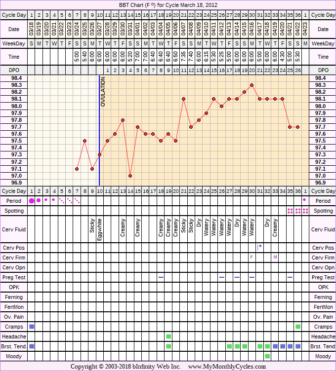 Fertility Chart for cycle Mar 18, 2012