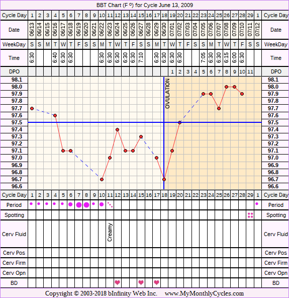 Fertility Chart for cycle Jun 13, 2009, chart owner tags: BFN (Not Pregnant), Fertility Monitor, Herbal Fertility Supplement, Ovulation Prediction Kits