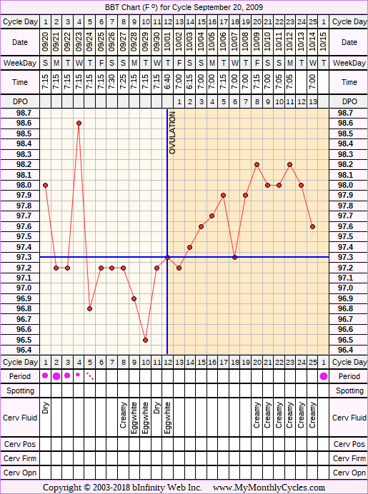 Fertility Chart for cycle Sep 20, 2009, chart owner tags: Biphasic, Ovulation Prediction Kits