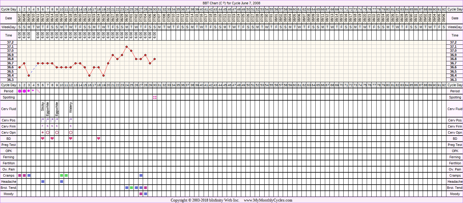 Fertility Chart for cycle Jun 7, 2008, chart owner tags: After Depo Provera, BFN (Not Pregnant)