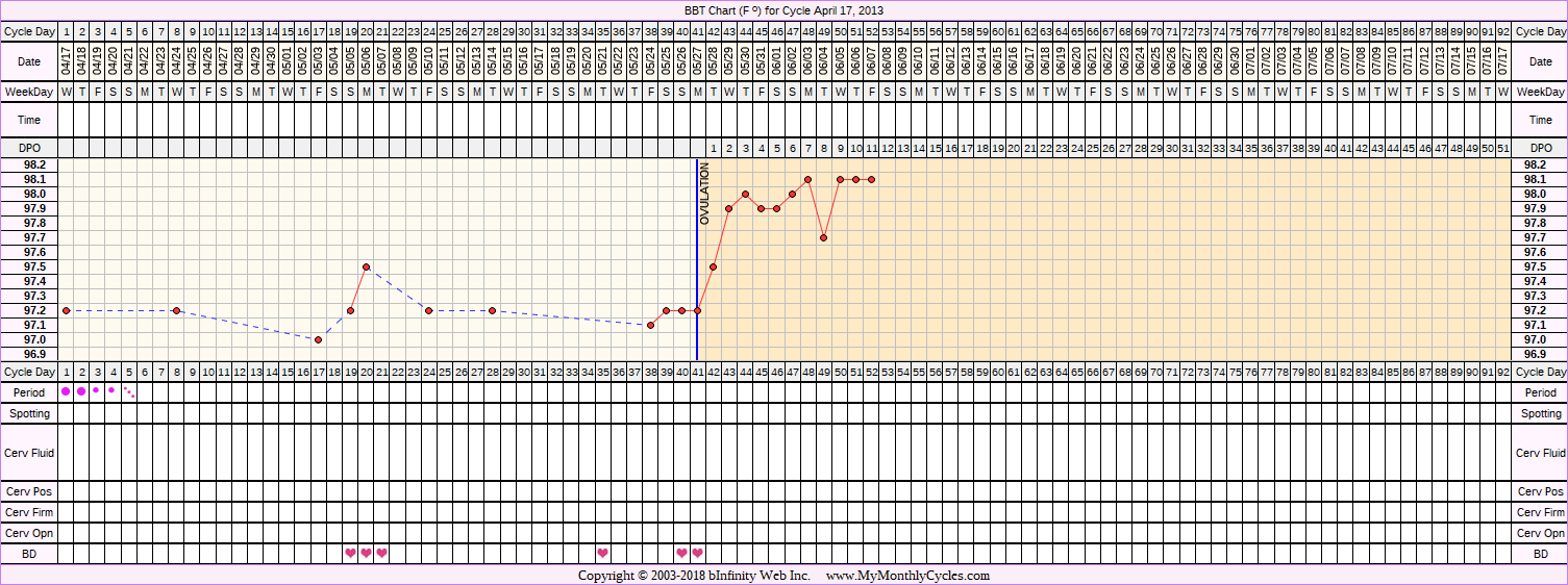 Fertility Chart for cycle Apr 17, 2013