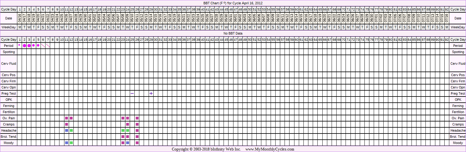 BBT Chart for cycle Apr 16, 2012