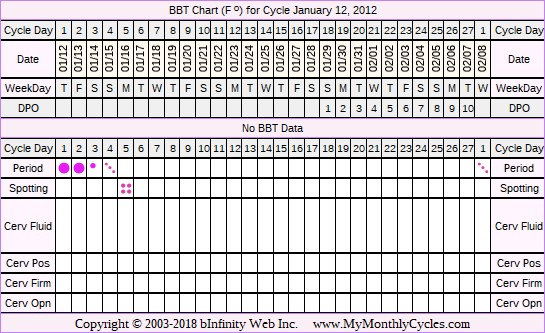 Fertility Chart for cycle Jan 12, 2012