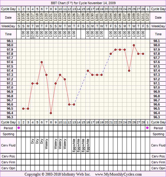 Fertility Chart for cycle Nov 14, 2009