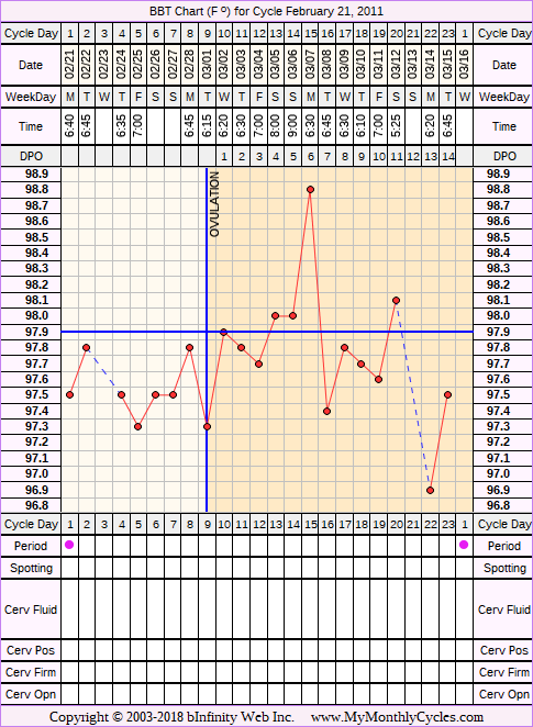 Fertility Chart for cycle Feb 21, 2011