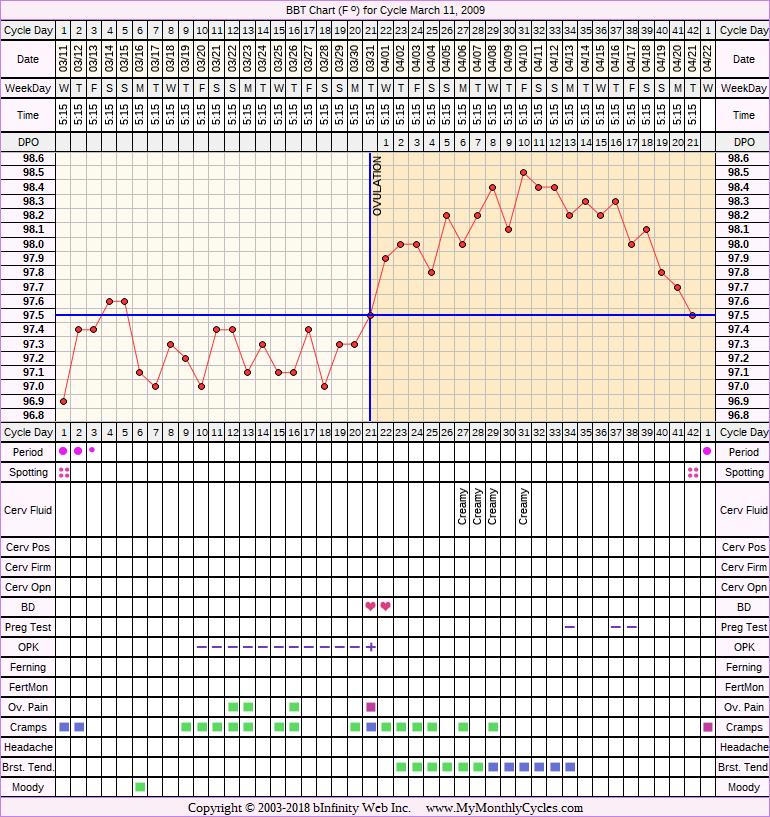 Fertility Chart for cycle Mar 11, 2009, chart owner tags: BFN (Not Pregnant), Clomid, IUI, Metformin, Ovulation Prediction Kits, Over Weight, PCOS