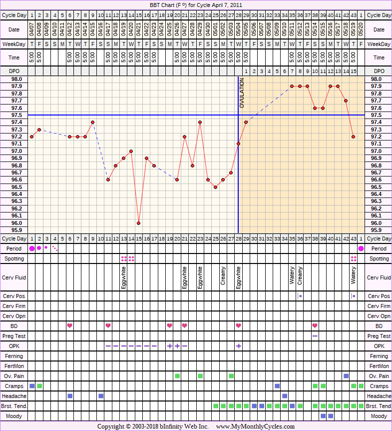 Fertility Chart for cycle Apr 7, 2011, chart owner tags: Metformin, Ovulation Prediction Kits, PCOS