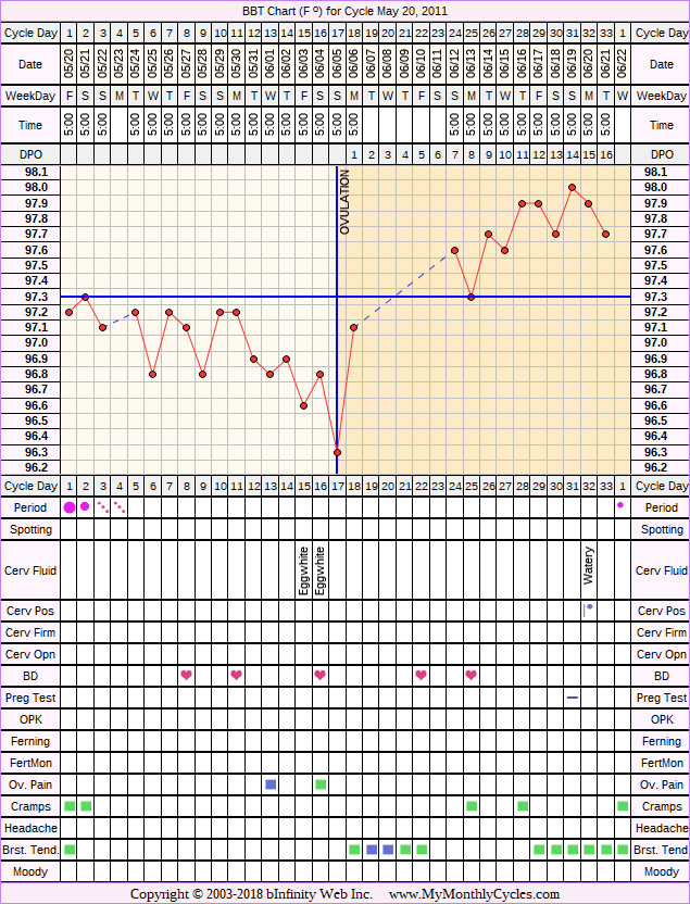 Fertility Chart for cycle May 20, 2011, chart owner tags: Metformin, Ovulation Prediction Kits, PCOS