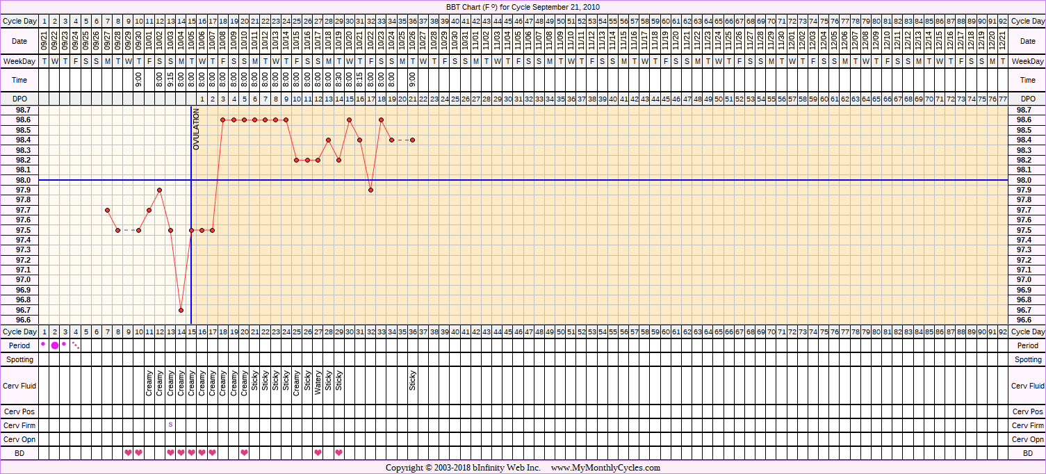 Fertility Chart for cycle Sep 21, 2010, chart owner tags: Clomid, Miscarriage