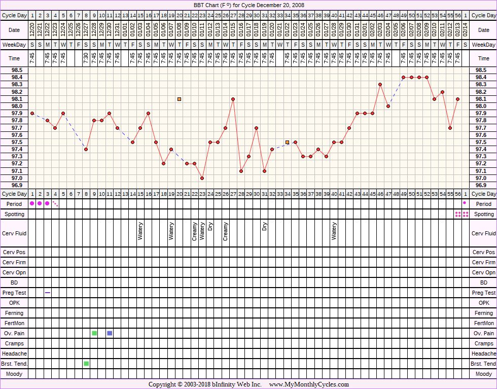 Fertility Chart for cycle Dec 20, 2008, chart owner tags: Ovulation Prediction Kits