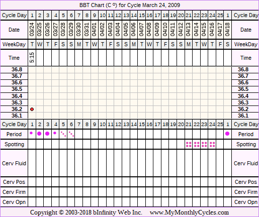 Fertility Chart for cycle Mar 24, 2009, chart owner tags: After the Pill, BFN (Not Pregnant)