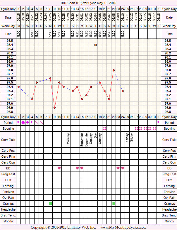 Fertility Chart for cycle May 18, 2015, chart owner tags: Herbal Fertility Supplement, PCOS, Uterine Fibroids